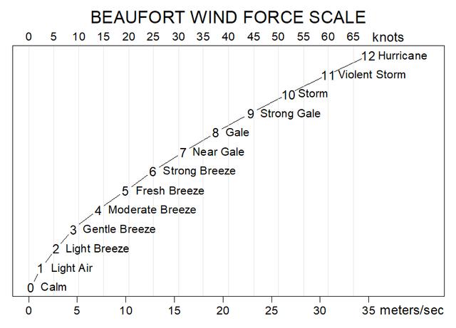 Beaufort-szélskála (forrás: Wikipédia)