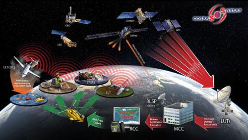 COSPAS-SARSAT rendszer