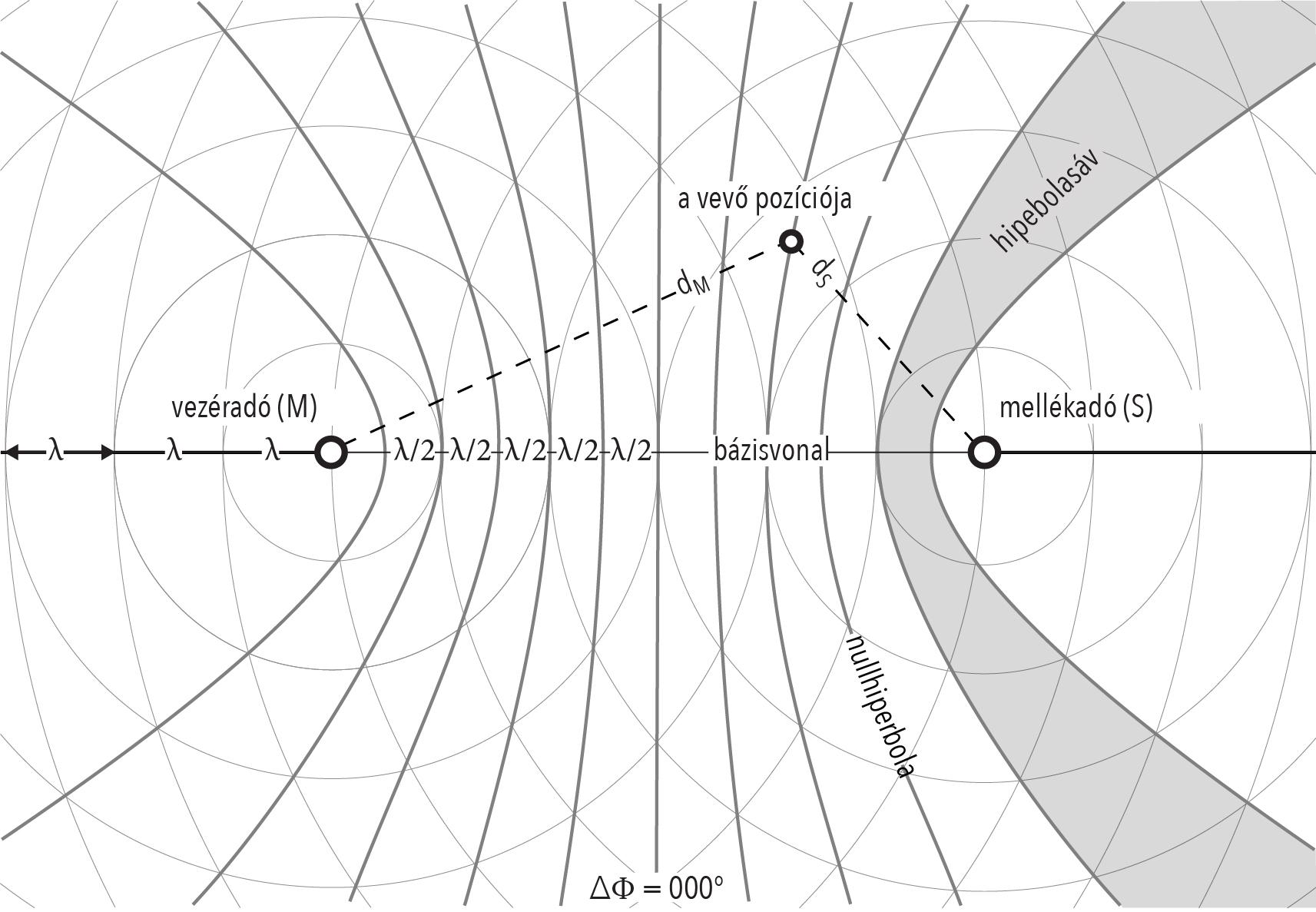 hiperbola helyzetvonalak