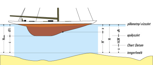 merülési diagram
