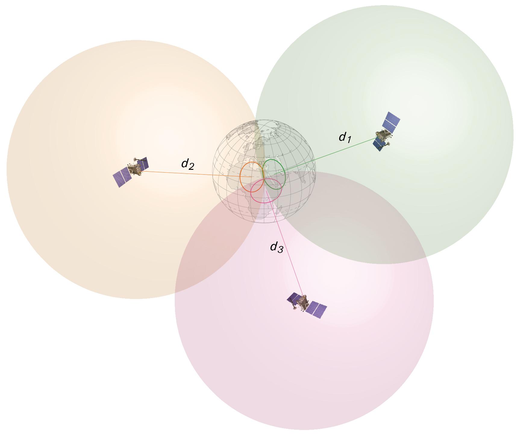 műholdas helymeghatározás elve