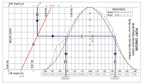Tidal Curves